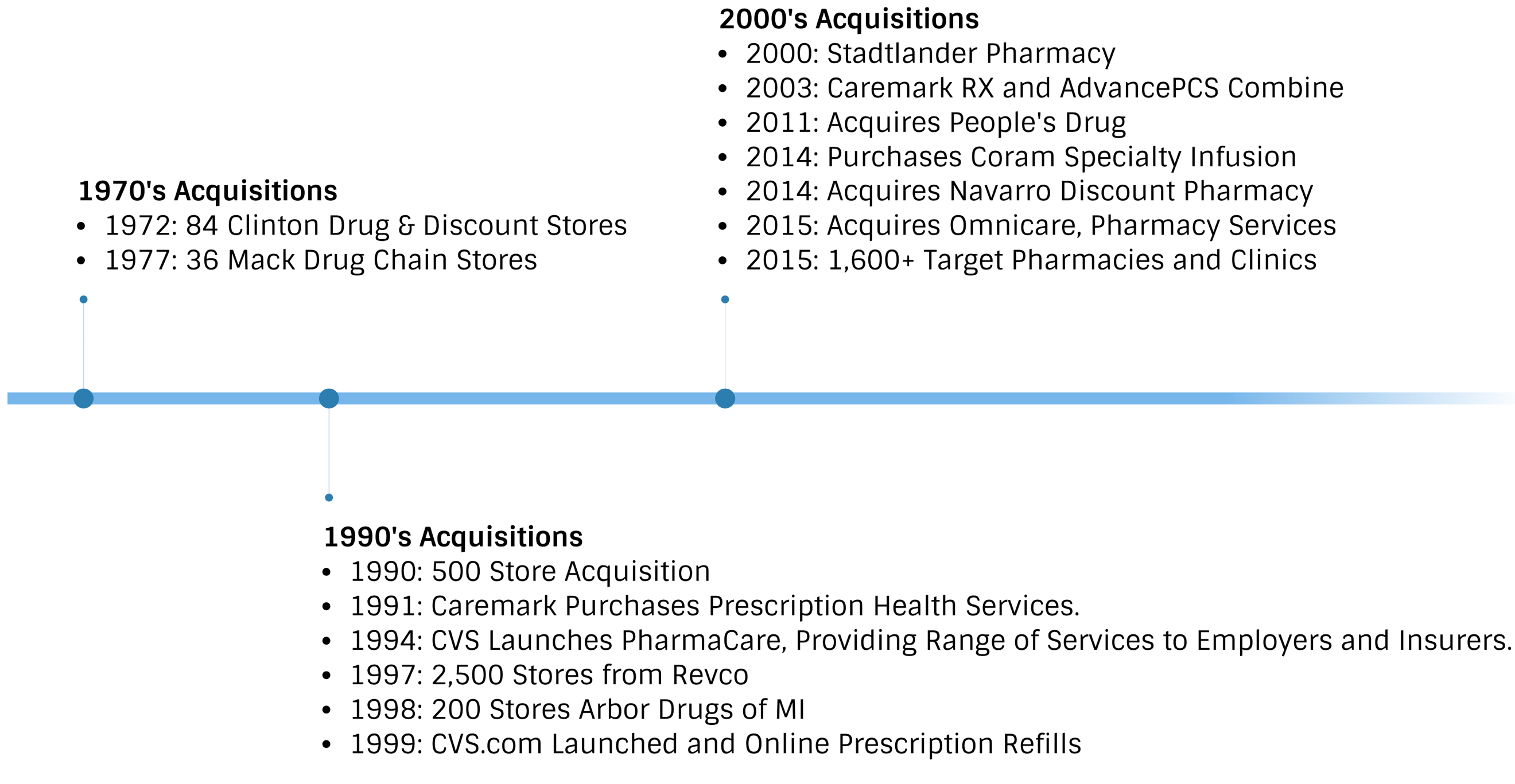 net lease pharmacy report - march 2018